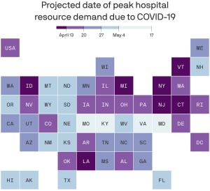 projected virus peak dates